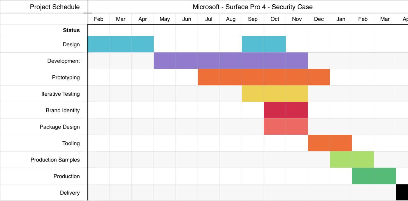 Project Schedule snapshot